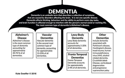 What is Dementia?